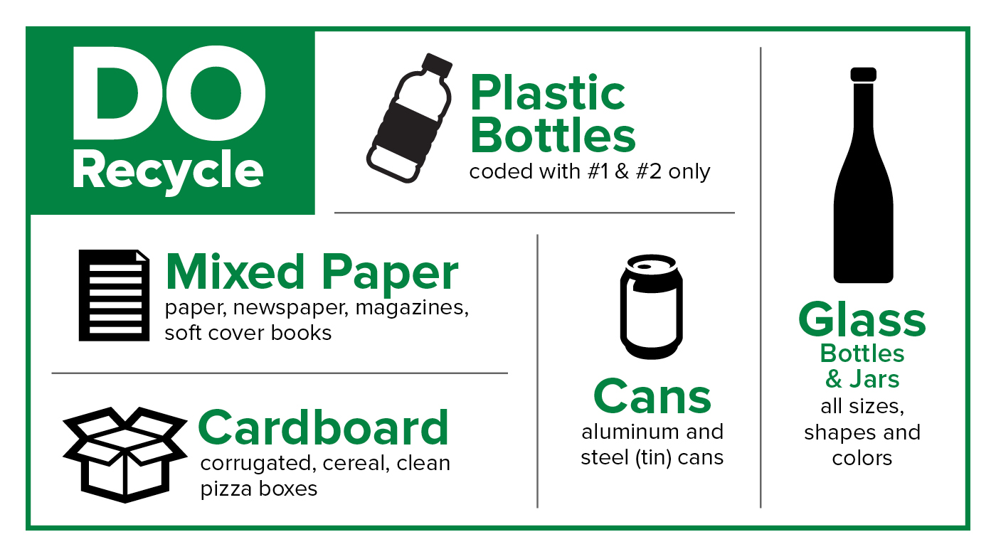 This is an infographic depicting the proper way to recycle garbage.