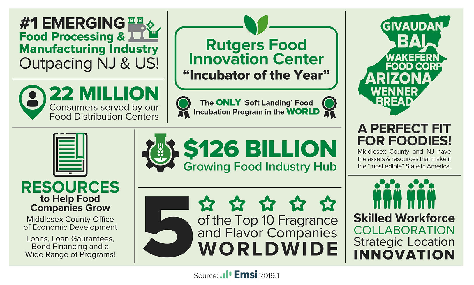 Facts about the food industry.