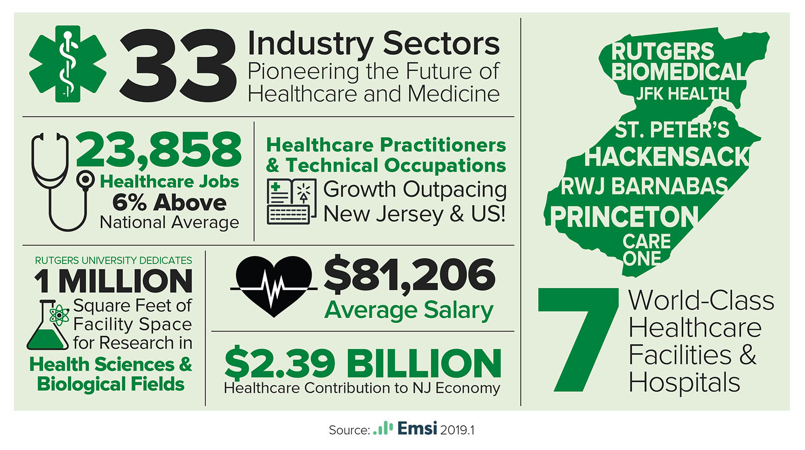 Facts about the healthcare industry.